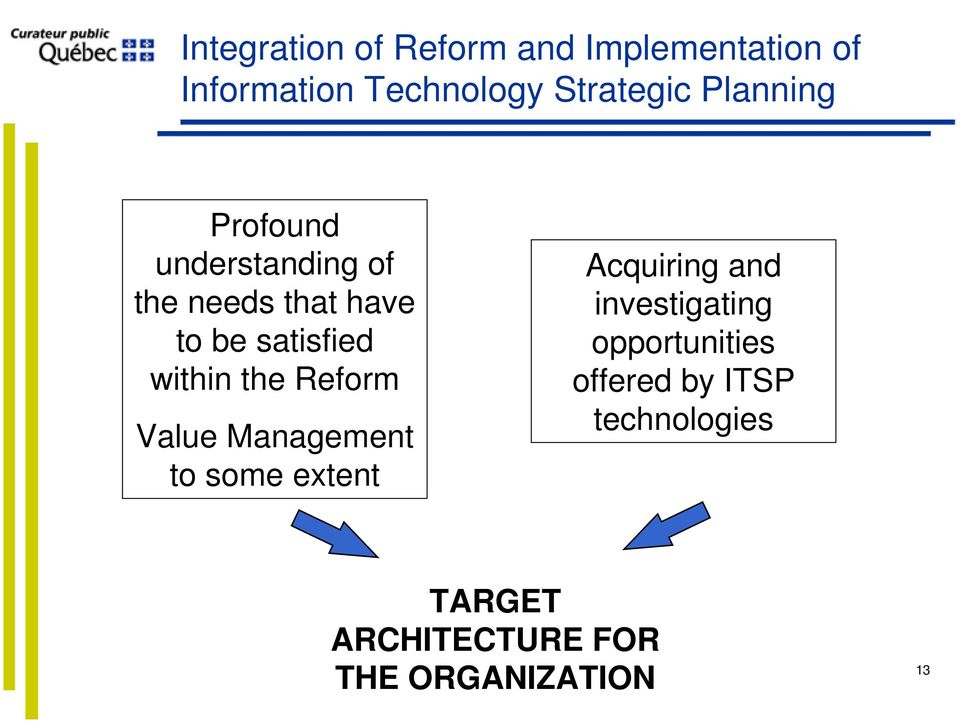 the Reform Value Management to some extent Acquiring and investigating