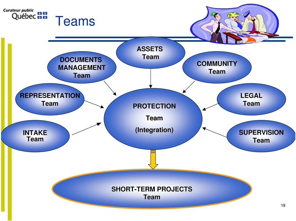 Team PROTECTION Team (Integration) LEGAL Team