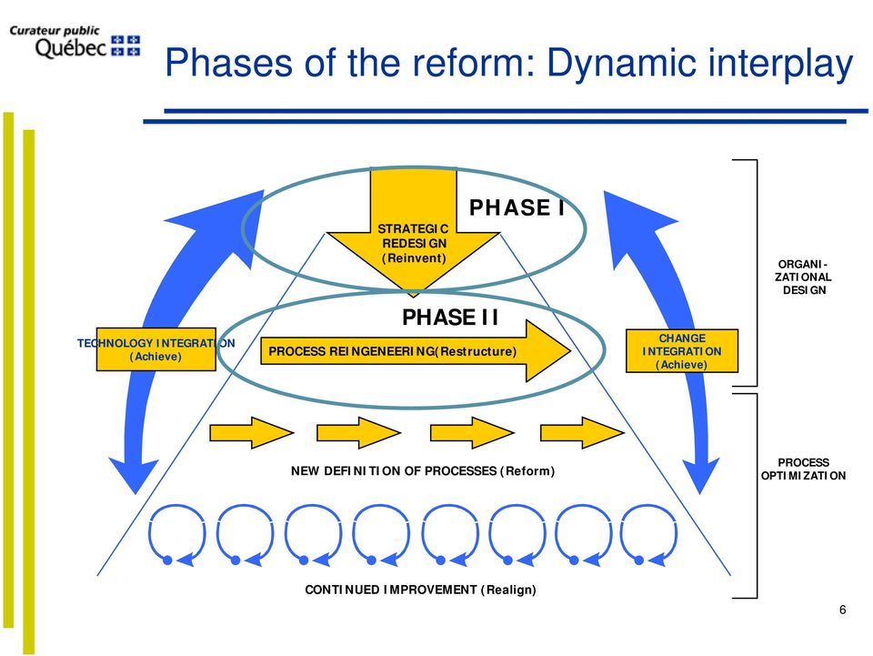 PHASE I CHANGE INTEGRATION (Achieve) ORGANI- ZATIONAL DESIGN NEW