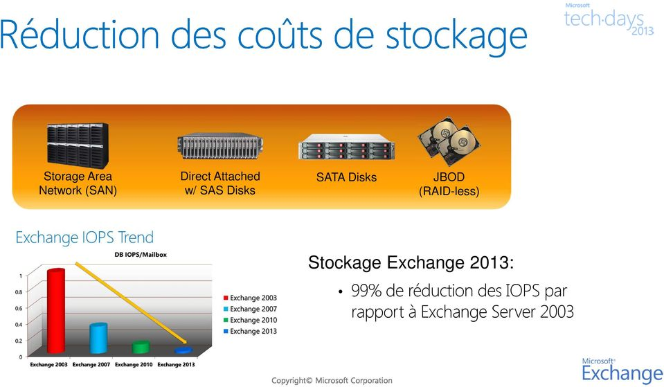 (RAID-less) Stockage Exchange 2013: 99%