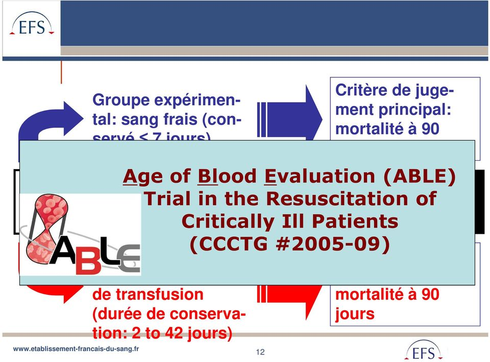 principal: mortalité à 90 jours Age of Blood Evaluation (ABLE) Trial in the Resuscitation of Critically Ill Patients