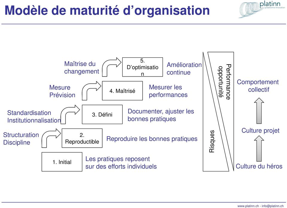 Standardisation Institutionnalisation Structuration Discipline 1. Initial 2. Reproductible 3.