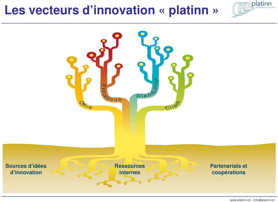 innovation Ressources