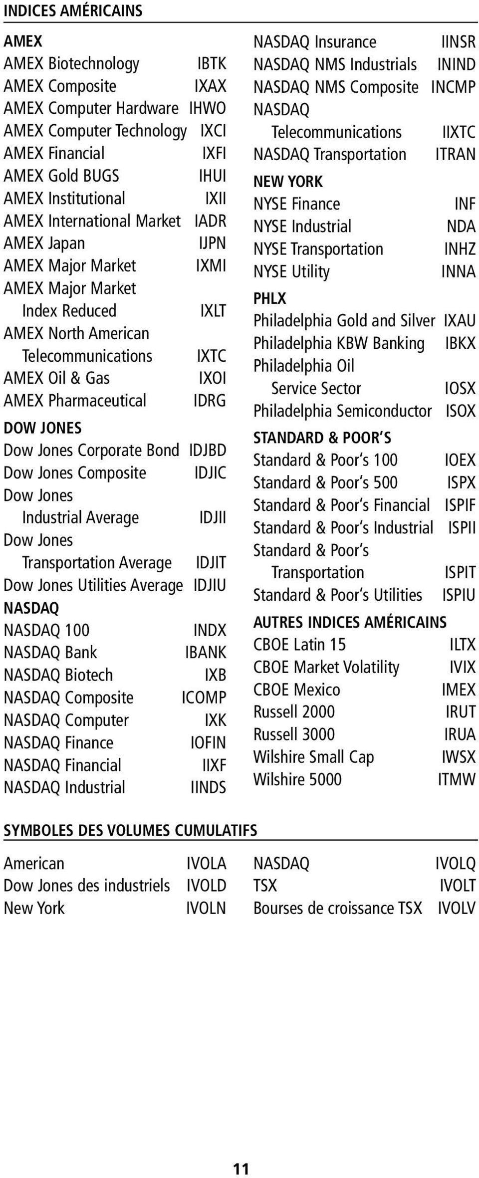 JONES Dow Jones Corporate Bond IDJBD Dow Jones Composite IDJIC Dow Jones Industrial Average IDJII Dow Jones Transportation Average IDJIT Dow Jones Utilities Average IDJIU NASDAQ NASDAQ 100 INDX