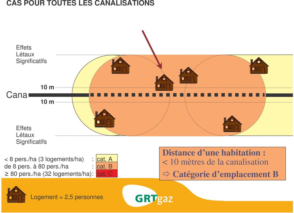 B 80 pers./ha (32 logements/ha): cat.