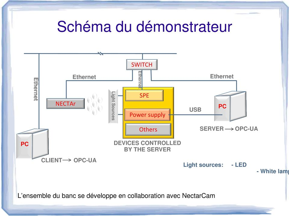 DEVICES CONTROLLED BY THE SERVER CLIENT OPC-UA Light sources: - LED -