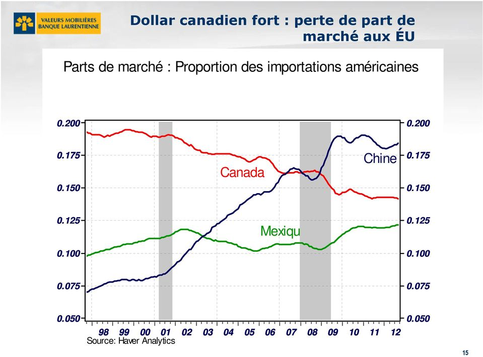 150 Canada Chine 0.175 0.150 0.5 Mexique 0.5 0.0 0.0 0.075 0.