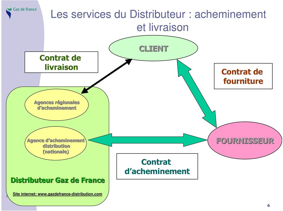 acheminement Agence d acheminement distribution (nationale)