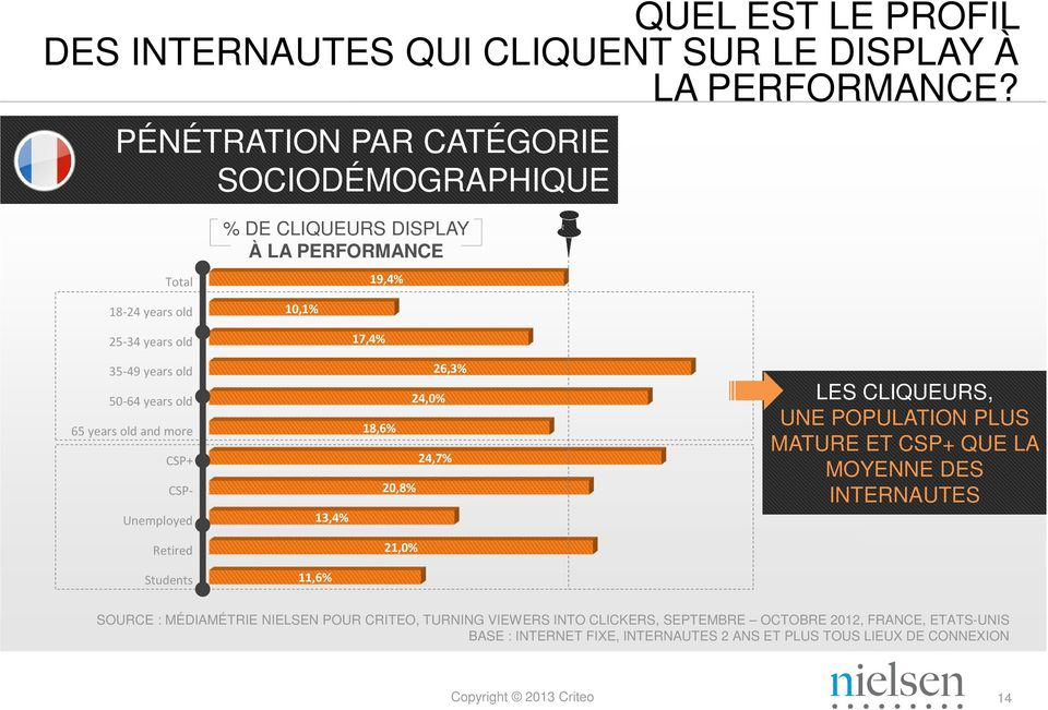 50-64 years old 65 years old and more CSP+ CSP- Unemployed 13,4% 26,3% 24,0% 18,6% 24,7% 20,8% LES CLIQUEURS, UNE POPULATION PLUS MATURE ET CSP+ QUE LA