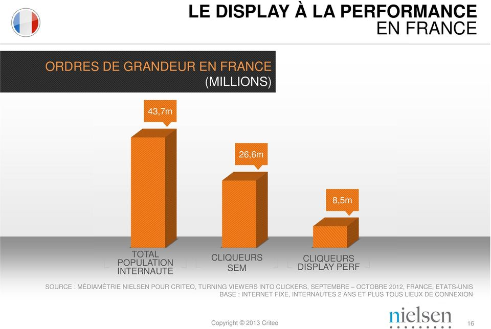 MÉDIAMÉTRIE NIELSEN POUR CRITEO, TURNING VIEWERS INTO CLICKERS, SEPTEMBRE OCTOBRE 2012,