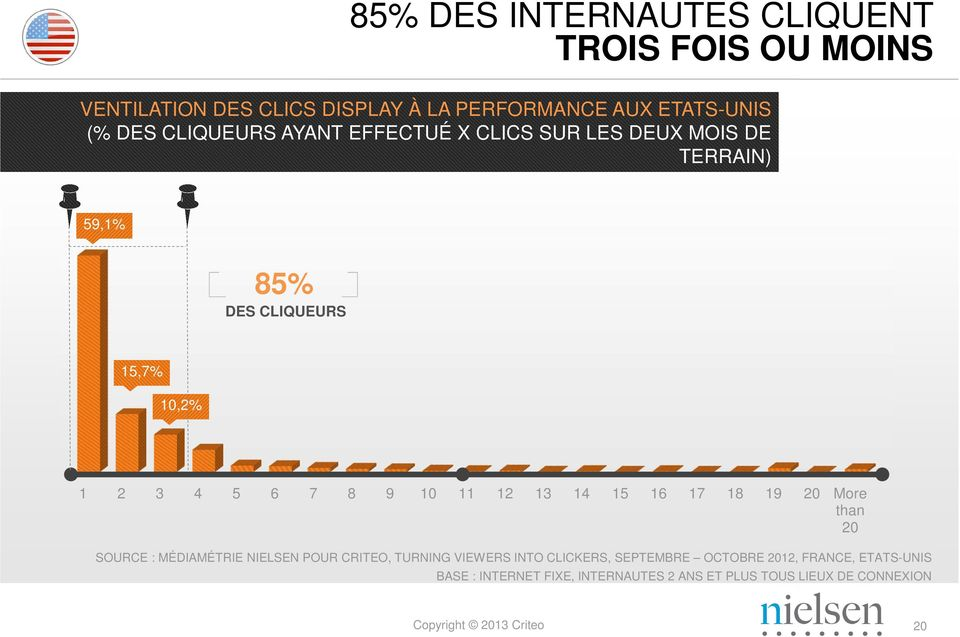 10 11 12 13 14 15 16 17 18 19 20 More than 20 SOURCE : MÉDIAMÉTRIE NIELSEN POUR CRITEO, TURNING VIEWERS INTO