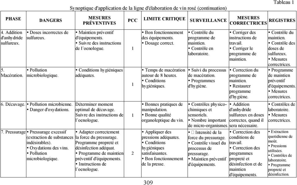 Suivre des instructions de l oenologue. 7. Pressurage Pressurage excessif Adapter correctement (extraction de substances la force du pressurage. indésirables). Programme Oxydations des vins.