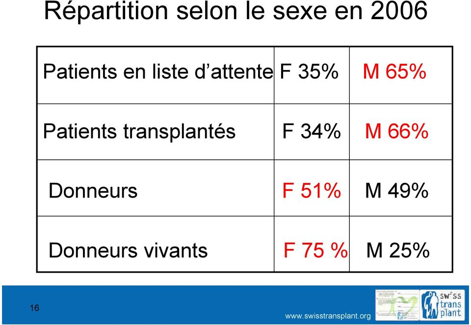 Patients transplantés F 34% M 66%