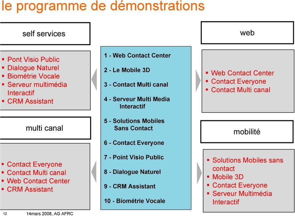 Solutions Mobiles Sans Contact 6 - Contact Everyone 7 - Point Visio Public 8 - Dialogue Naturel améliorer la Relation Client 9 - CRM Assistant 10 - Biométrie Vocale organisation web