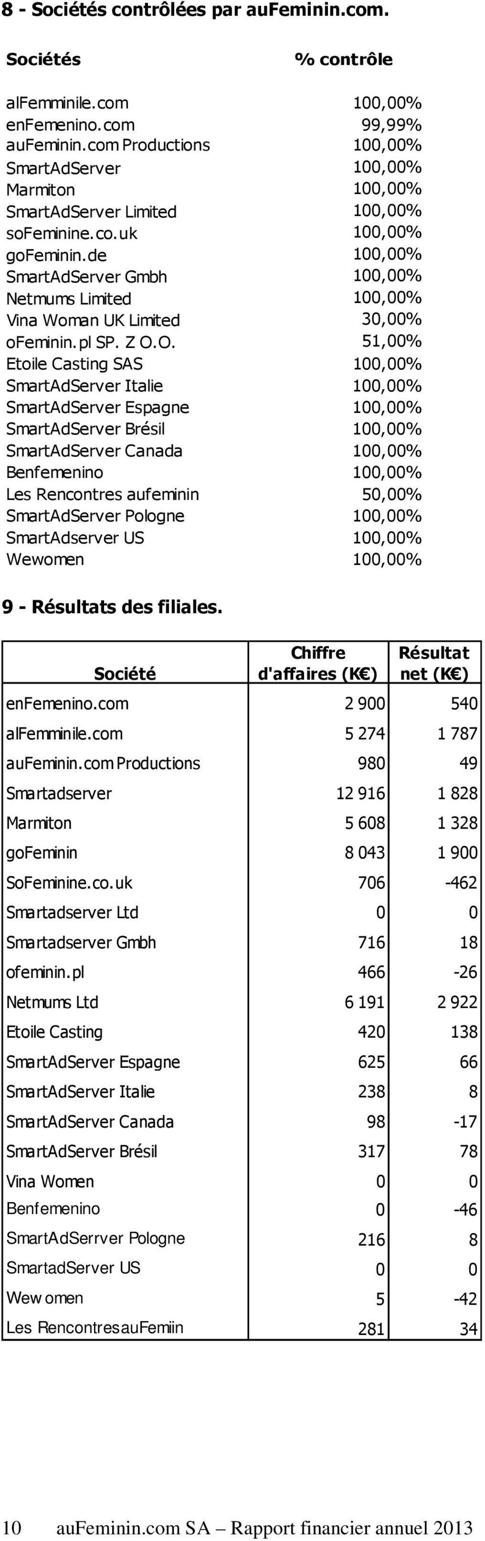 de 100,00% SmartAdServer Gmbh 100,00% Netmums Limited 100,00% Vina Woman UK Limited 30,00% ofeminin.pl SP. Z O.