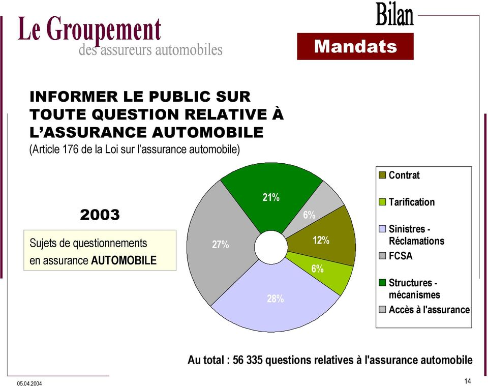 AUTOMOBILE 27% 21% 6% 12% 6% Tarification Sinistres - Réclamations FCSA 28% Structures -