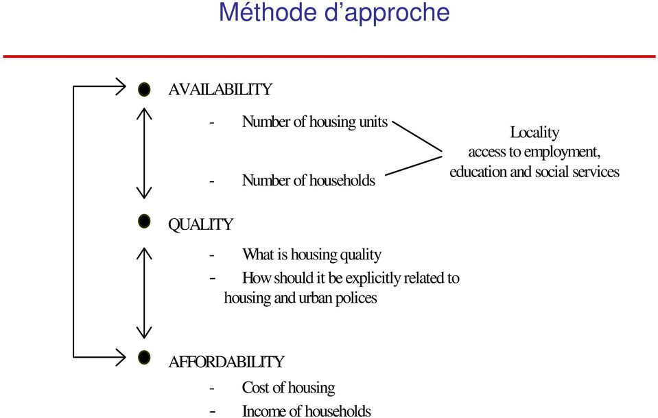 QUALITY - What is housing quality - How should it be explicitly related to