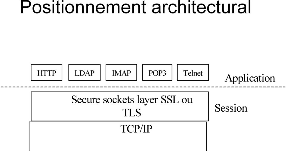 Secure sockets layer SSL ou