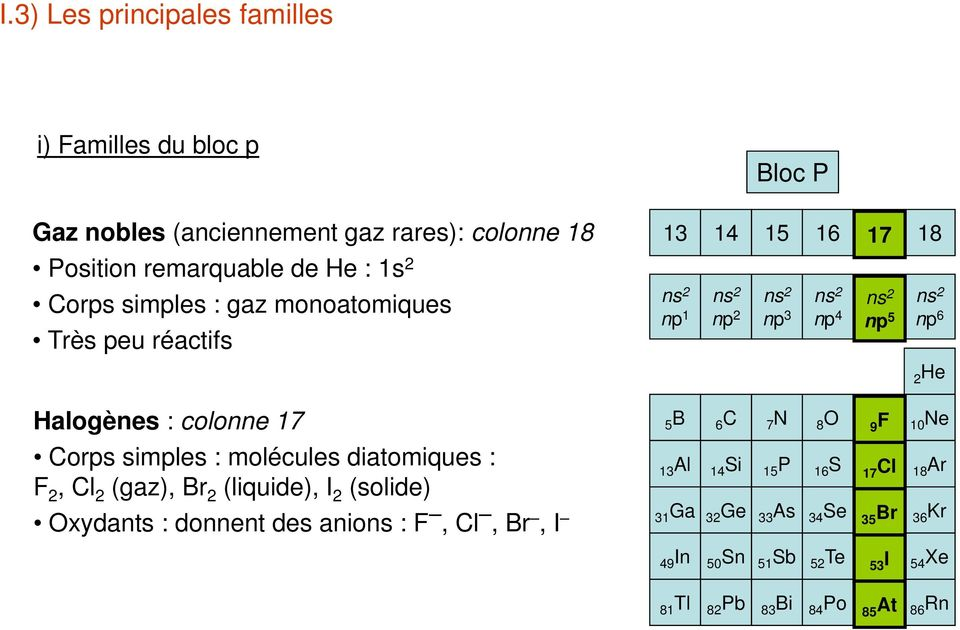 2 (solide) Oxydants : donnent des anions : F, Cl, Br, I Bloc P 13 14 15 16 17 18 ns 2 ns 2 ns 2 ns 2 ns 2 ns 2 np 1 np 2 np 3 np 4 np 5 np 6 5B