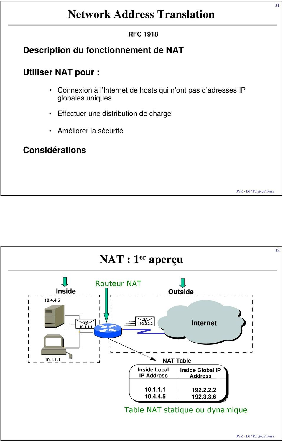 Considérations RFC 1918 NAT : 1 er aperçu 32 10.4.4.5 Inside Routeur NAT Outside SA 10.1.1.1 SA 192.2.2.2 Internet 10.