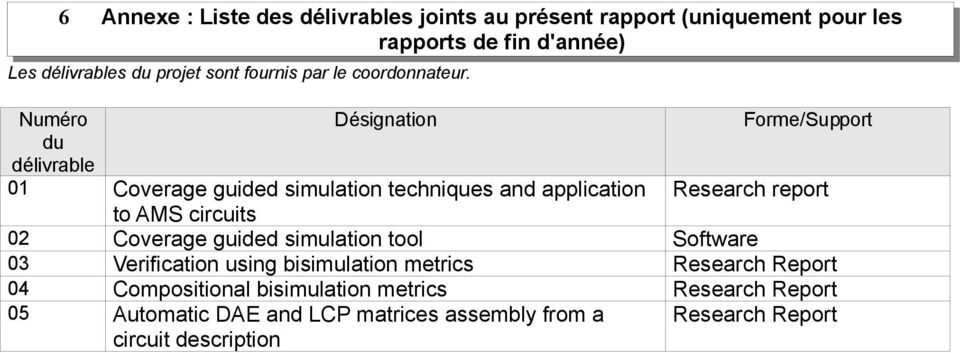 Numéro Désignation Forme/Support du délivrable 01 Coverage guided simulation techniques and application Research report to AMS circuits