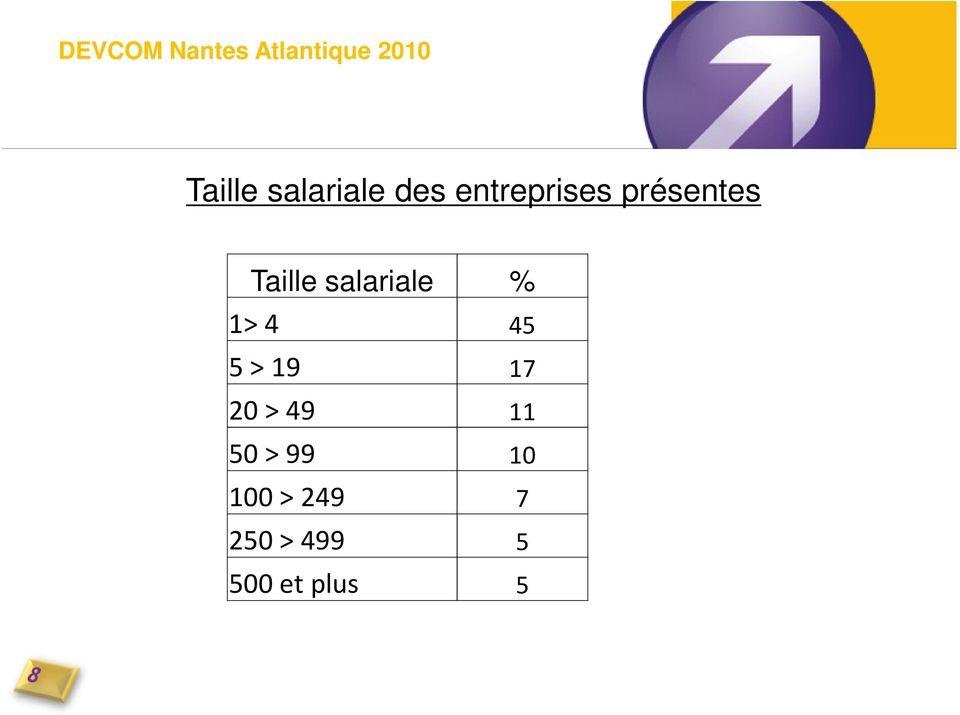 Taille salariale % 1> 4 45 5 > 19 17 20 >