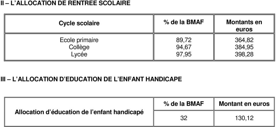 384,95 398,28 III L ALLOCATION D EDUCATION DE L ENFANT HANDICAPE
