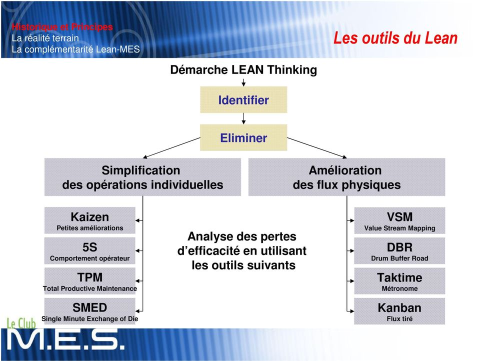 Productive Maintenance SMED Single Minute Exchange of Die Analyse des pertes d efficacité en