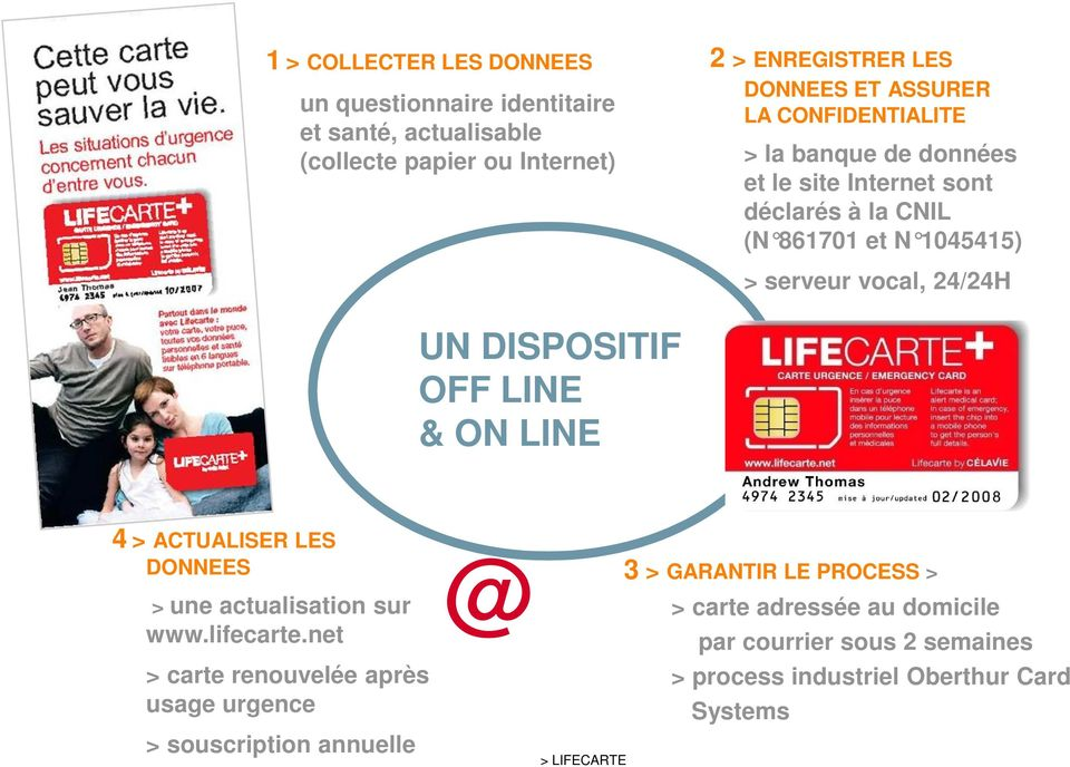 UN DISPOSITIF OFF LINE & ON LINE 4 > ACTUALISER LES DONNEES > une actualisation sur www.lifecarte.
