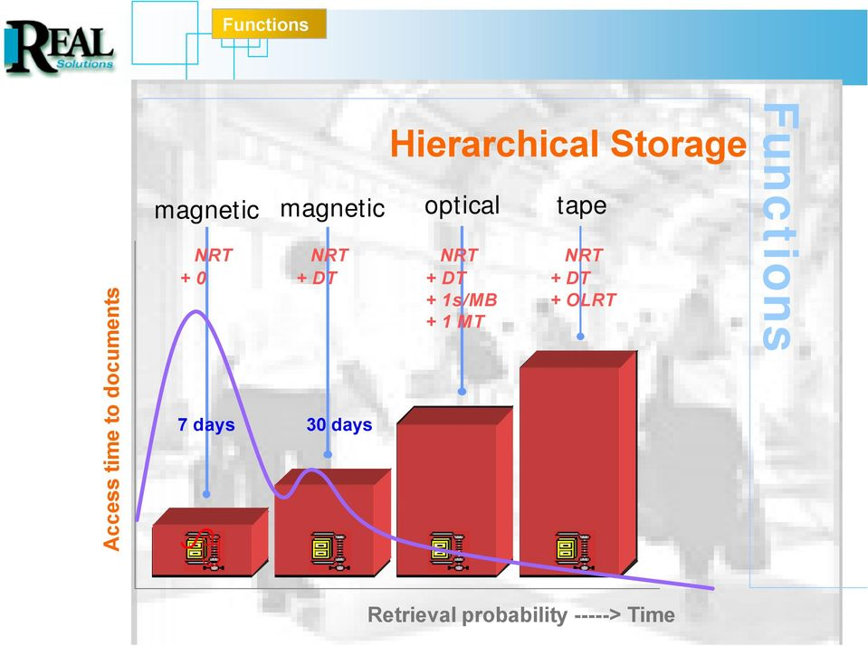 days Hierarchical Storage NRT + DT + 1s/MB + 1 MT