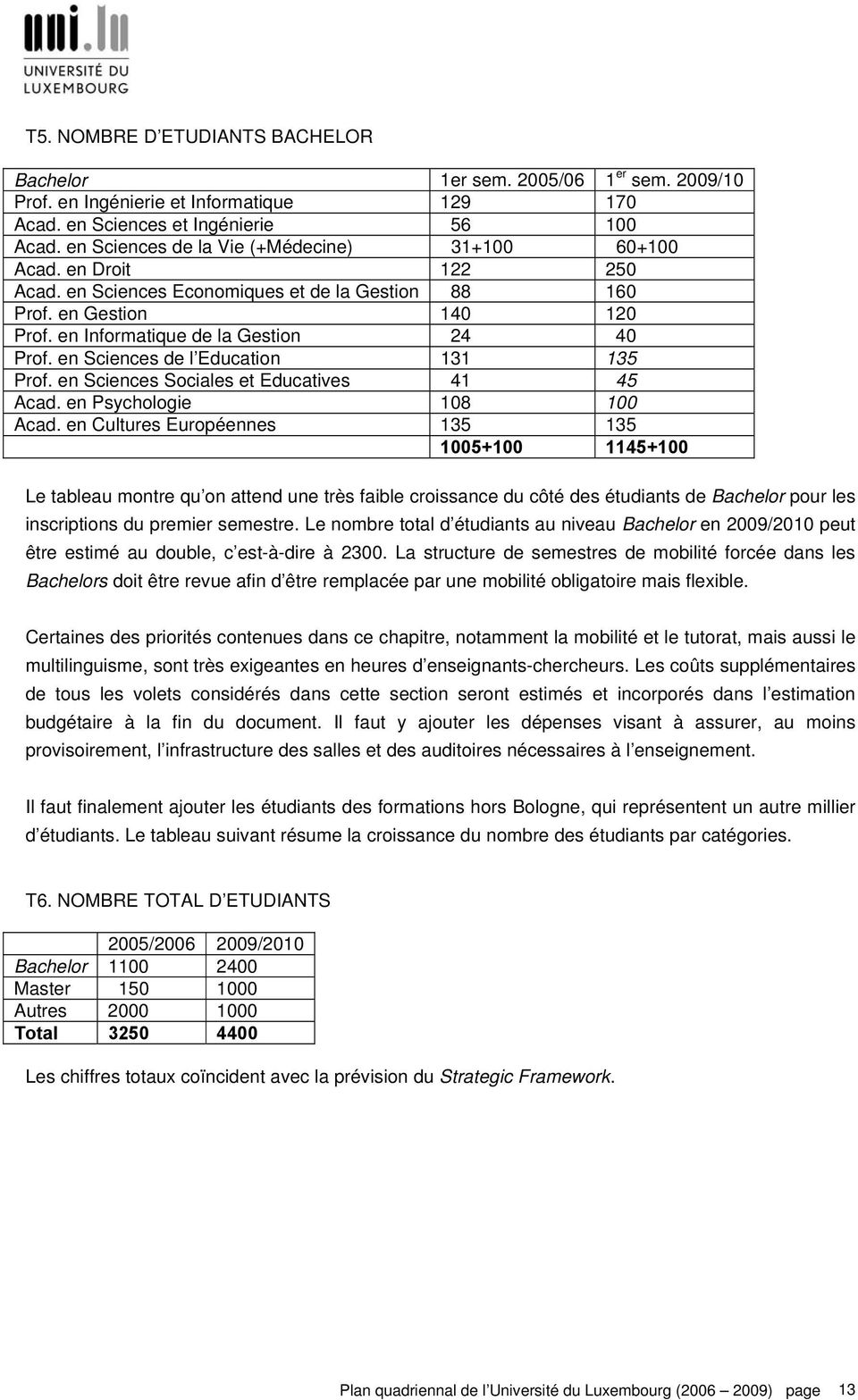 en Sciences de l Education 131 135 Prof. en Sciences Sociales et Educatives 41 45 Acad. en Psychologie 108 100 Acad.