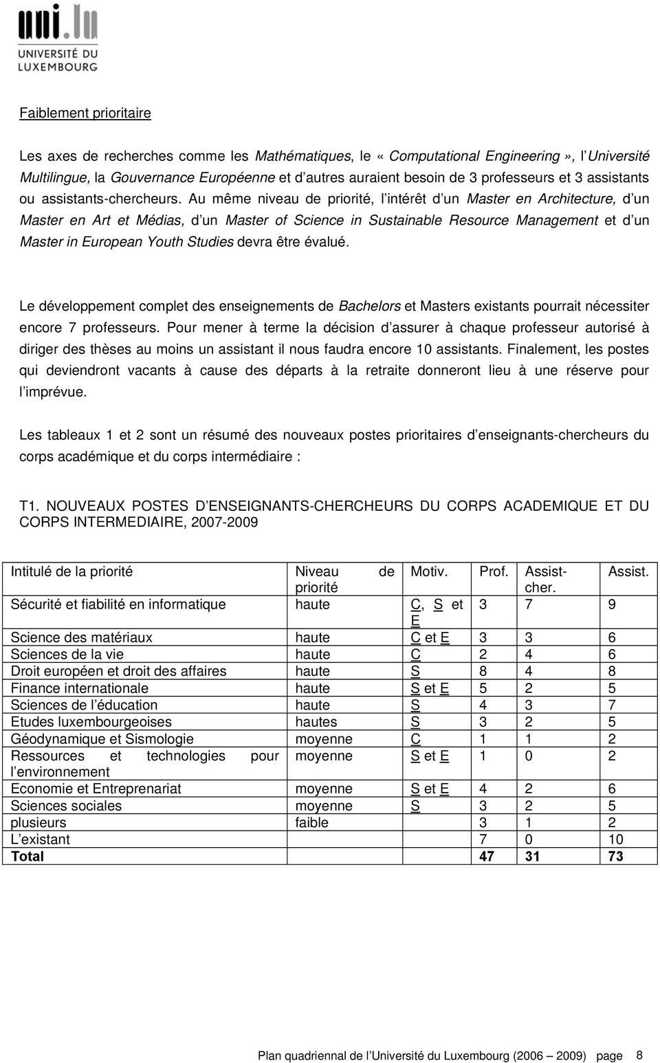 Au même niveau de priorité, l intérêt d un Master en Architecture, d un Master en Art et Médias, d un Master of Science in Sustainable Resource Management et d un Master in European Youth Studies