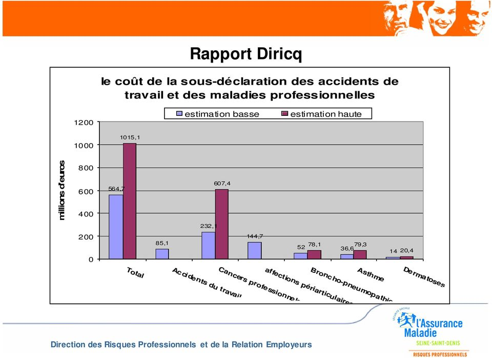564,7 607,4 232,1 200 0 85,1 144,7 78,1 79,3 52 36,6 14 20,4 Total Asthme Accidents du travail