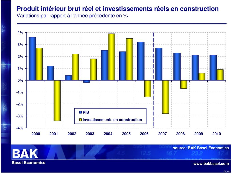 3% 2% 1% 0% -1% -2% -3% -4% PIB Investissements en construction