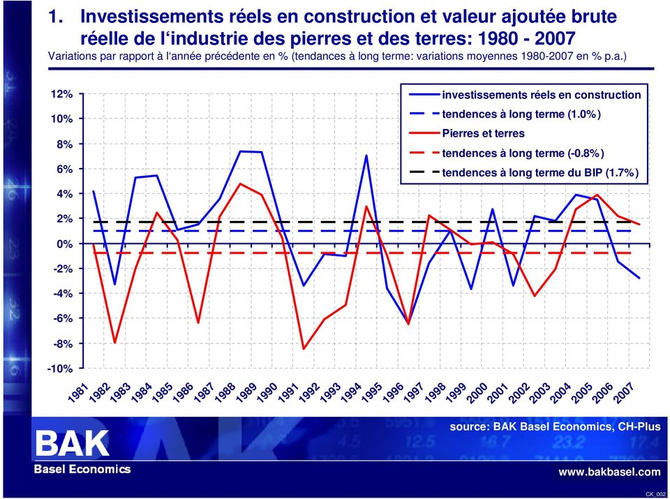 1985 1986 1987 1988 1989 1990 1991 1992 1993 1994 1995 1996 1997 1998 1999 investissements réels en construction tendences à long terme (1.