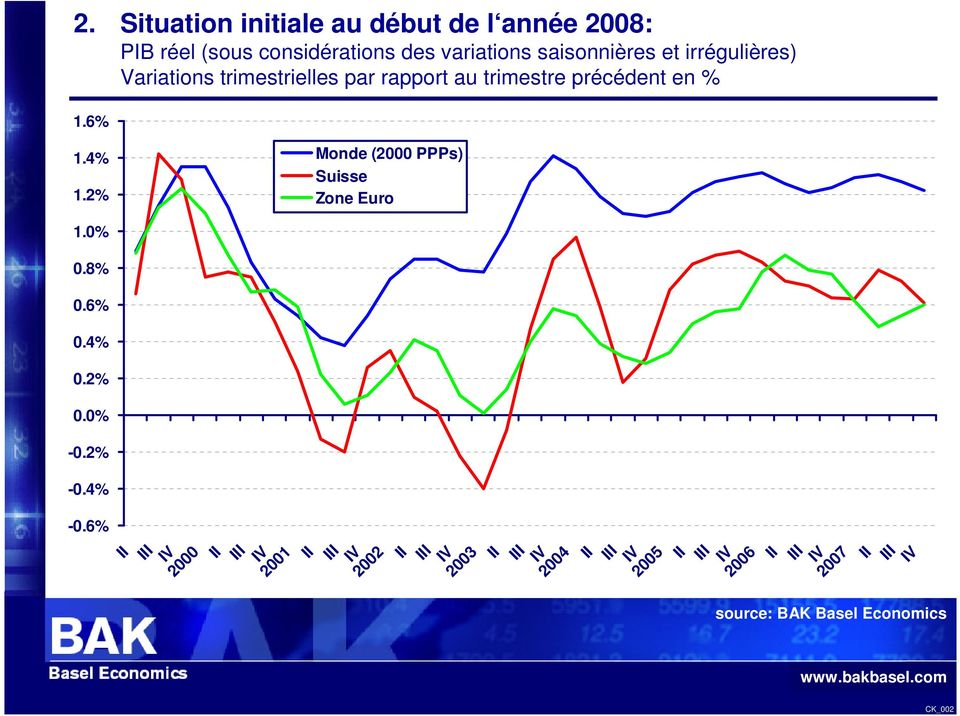 2% Monde (2000 PPPs) Suisse Zone Euro 1.0% 0.8% 0.6% 0.4% 0.2% 0.0% -0.2% -0.4% -0.
