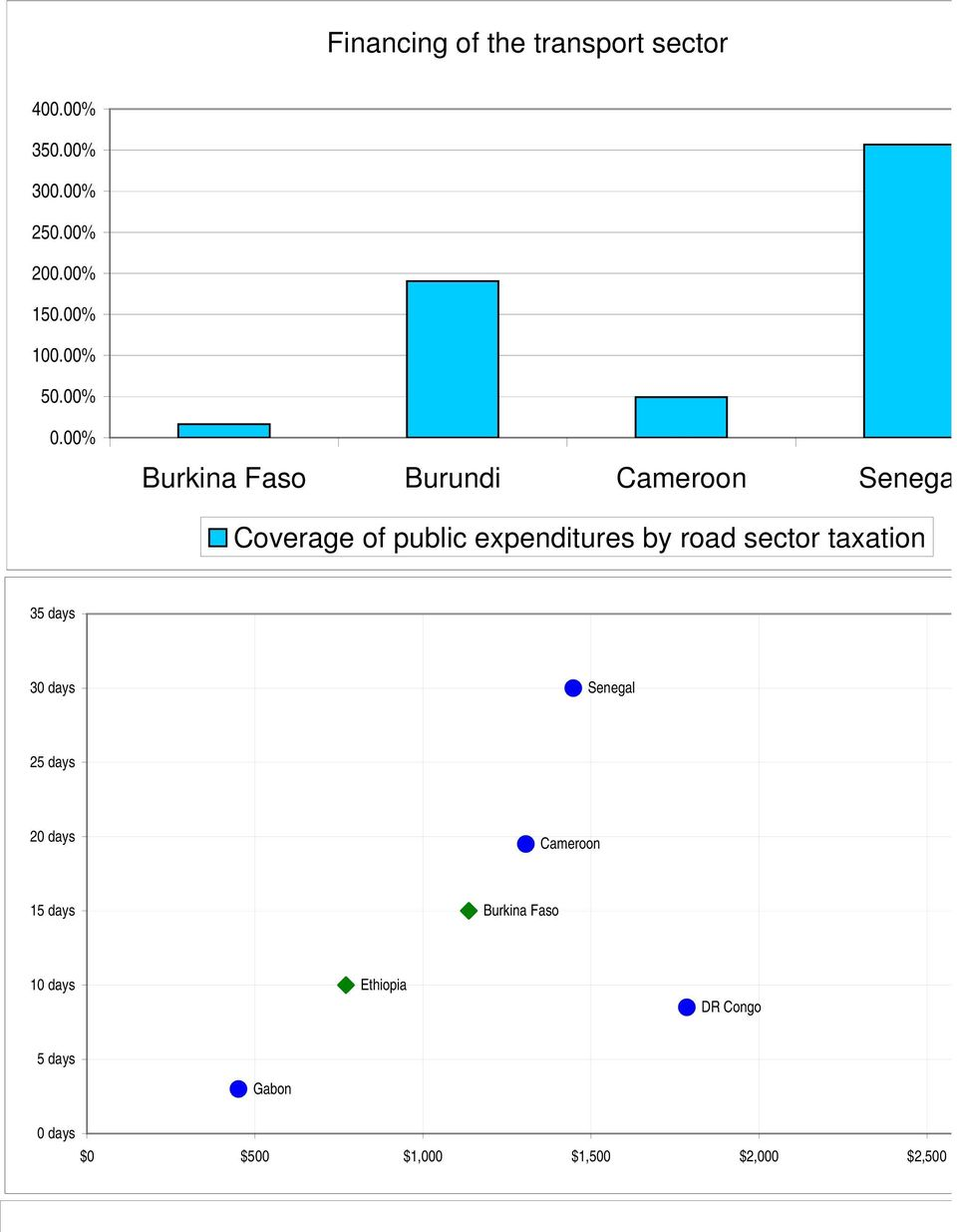 00% Burki Faso Burundi Cameroon Senega Coverage of public expenditures by road sector