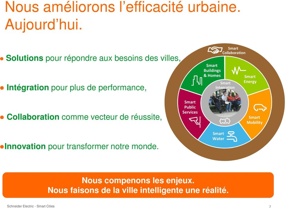 Buildings & Homes Collaboration Integration Energy Collaboration comme vecteur de réussite,