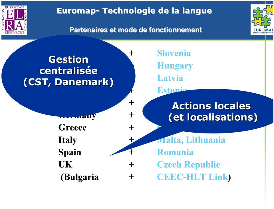 Slovakia Actions locales Germany + Poland (et localisations) Greece + Cyprus