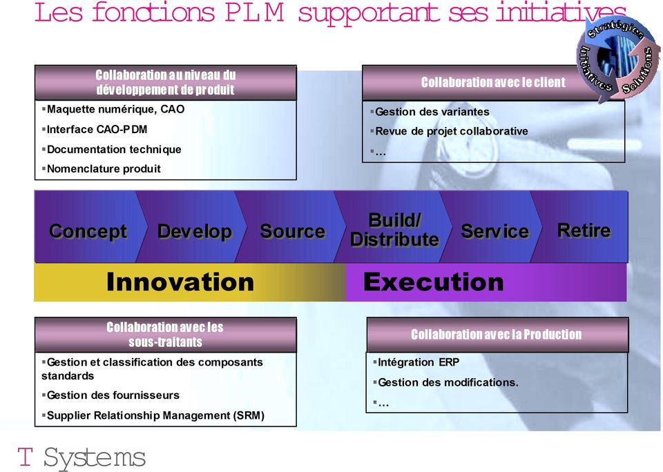 Concept Develop Innovation Source Build/ Distribute Service Execution Retire Collaboration avec les sous-traitants!