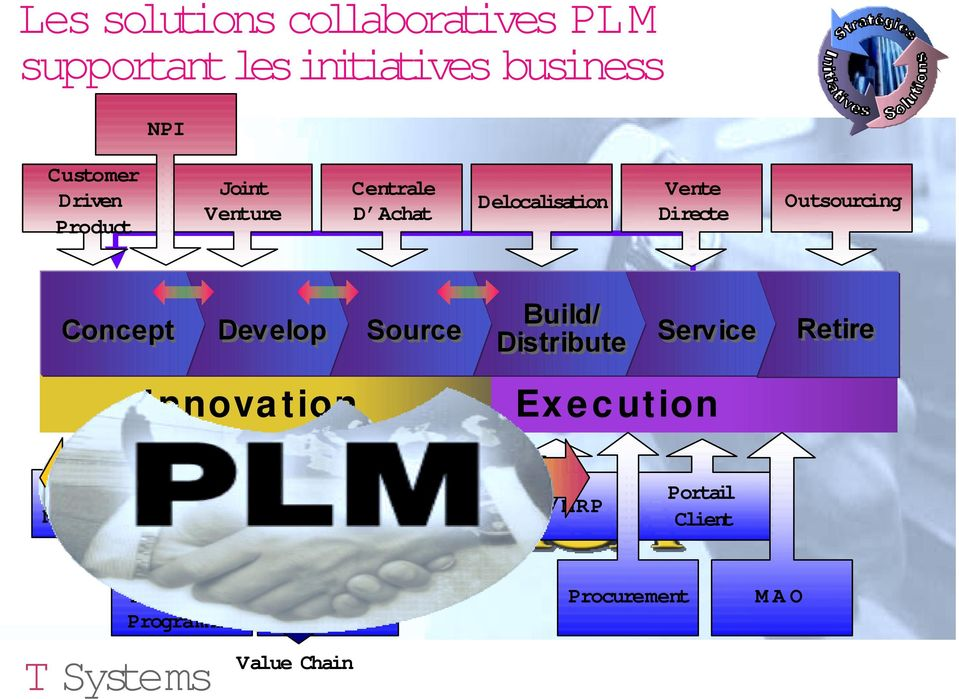 Innovation Source Build/ Distribute Service Execution Retire RF Q Management PD M Supply Chain