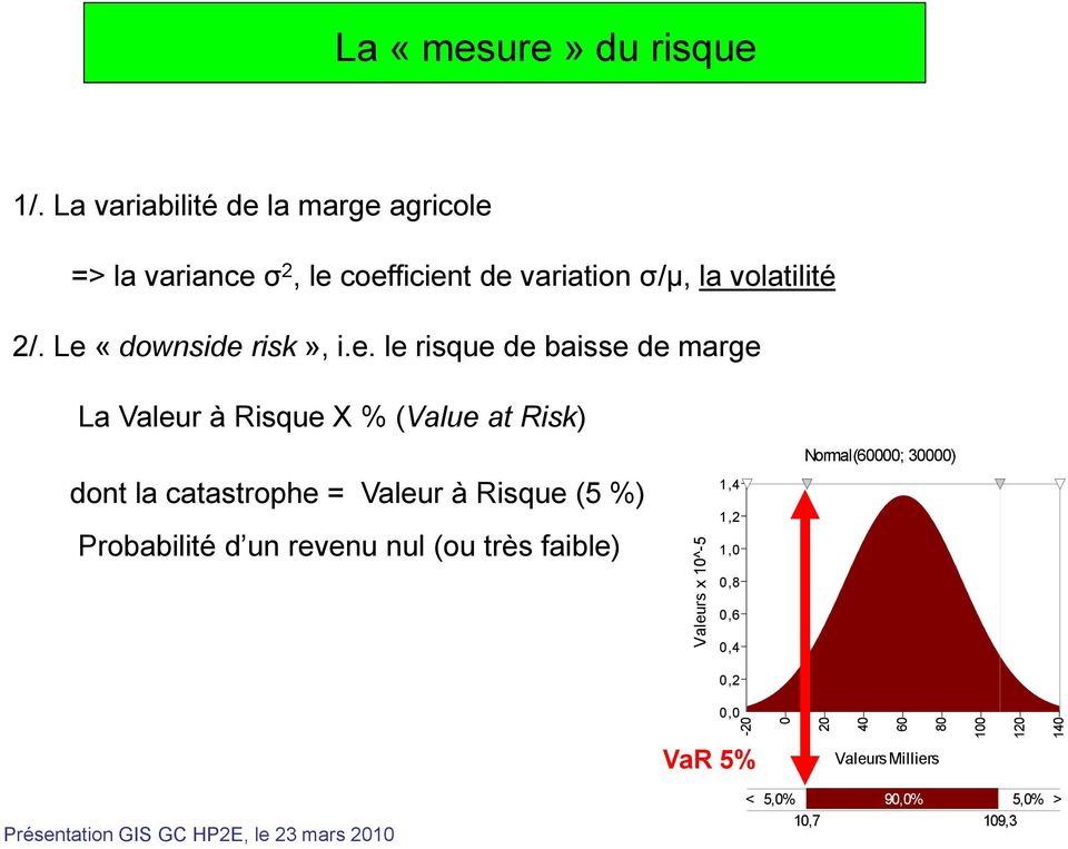 Le «downside risk», i.e. le risque de baisse de marge La Valeur à Risque X % (Value at Risk) dont la catastrophe =