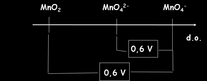 Exercice 1 : Soit le diagramme de Latimer du Manganèse établi à ph = 14 0,5 V On notera : E 1 : le potentiel normal du couple redox 1 : MnO 4 2- /MnO 2 E 2 : le potentiel normal du couple redox 2 :