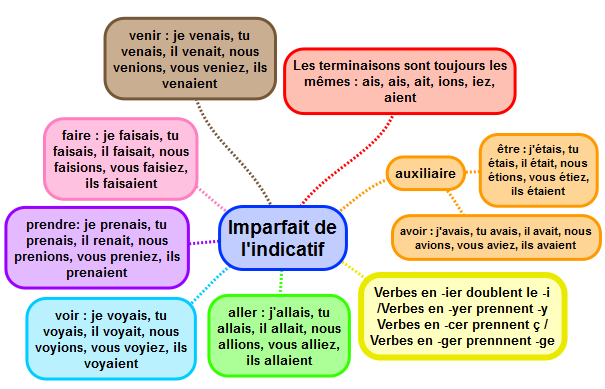 radical et terminaison exercices pdf