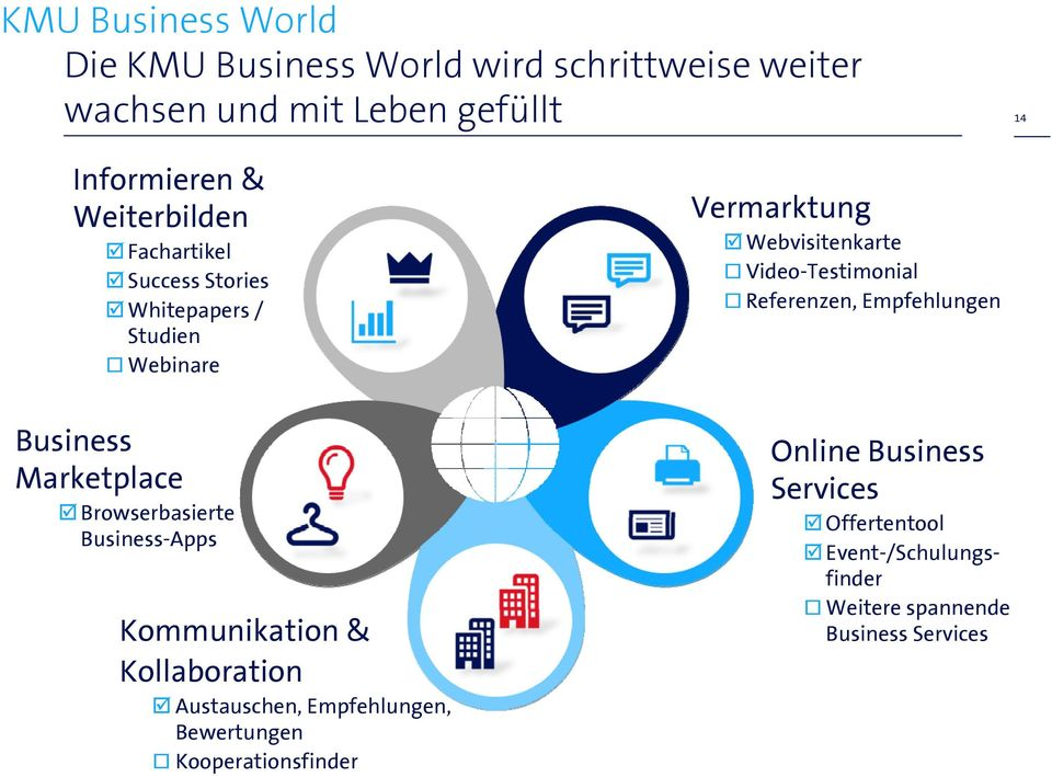 Referenzen, Empfehlungen Business Marketplace Browserbasierte Business-Apps Kommunikation & Kollaboration Austauschen,