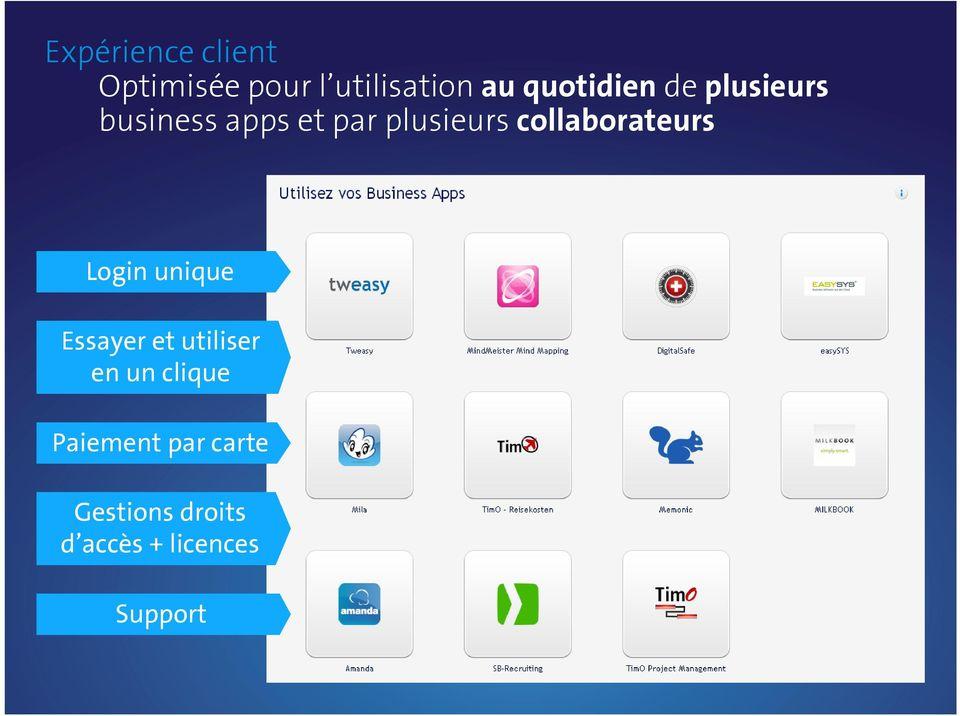 collaborateurs Login unique Essayer et utiliser en un