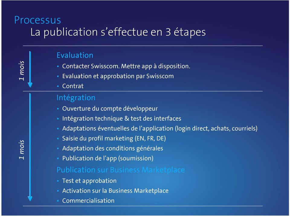 Adaptations éventuelles de l application (login direct, achats, courriels) Saisie du profil marketing (EN, FR, DE) Adaptation des
