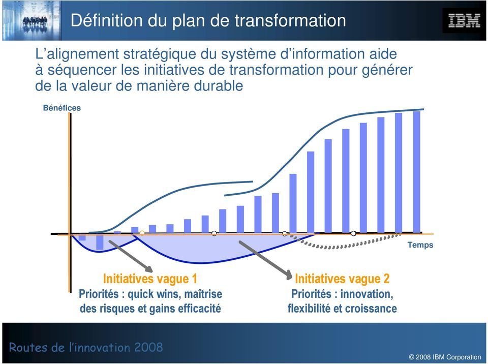 durable Bénéfices Temps Initiatives vague 1 Priorités : quick wins, maîtrise des risques