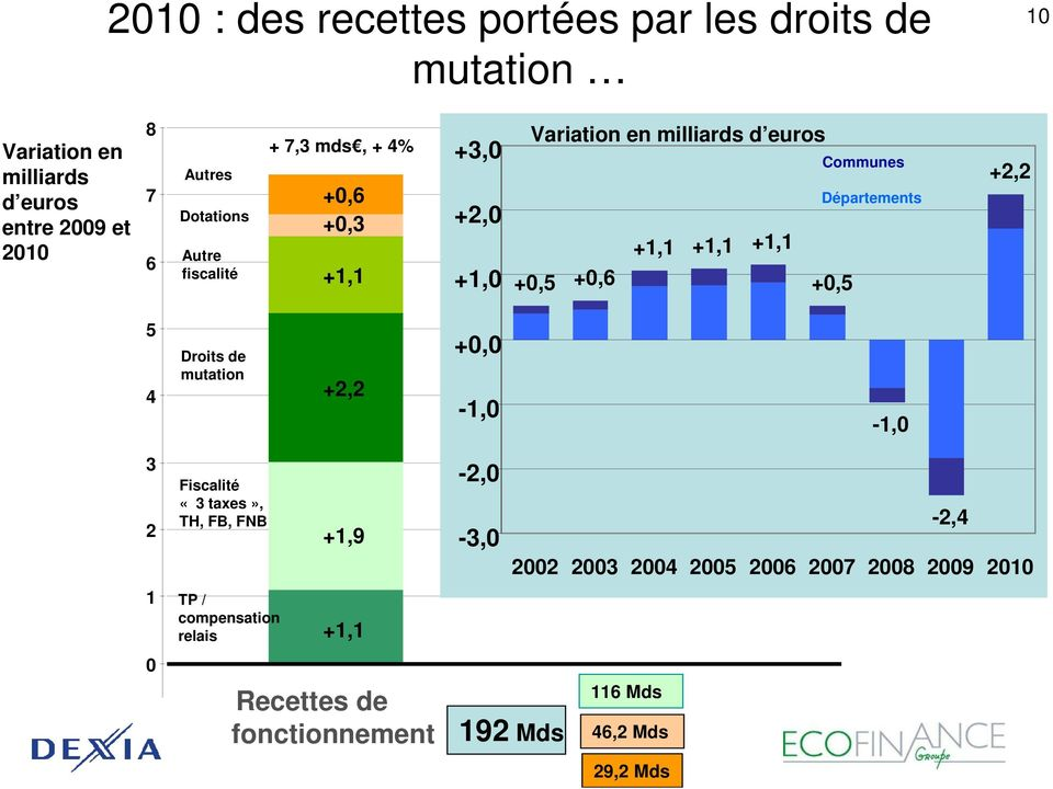 +0,5 Communes Départements +2,2 5 4 Droits de mutation +2,2 +0,0-1,0-1,0 3 2 1 0 Fiscalité «3 taxes», TH, FB, FNB TP /