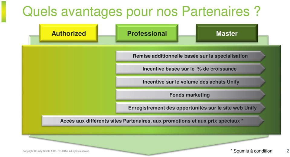 de croissance Incentive sur le volume des achats Unify Fonds marketing Enregistrement